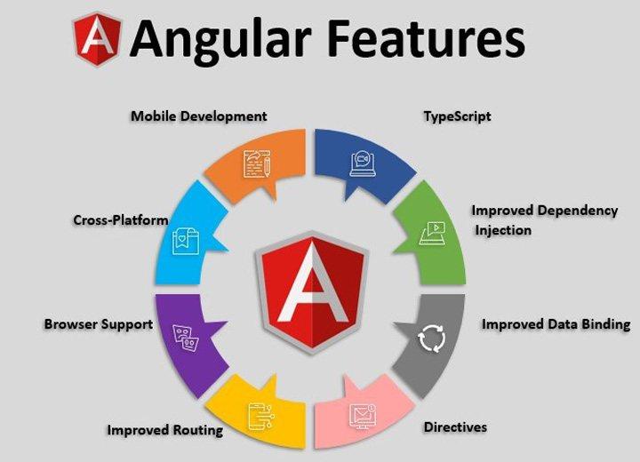 Features of Angular framework